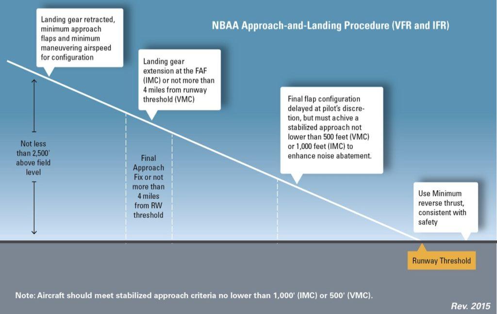 NBAA noise abatement procedures for arrivals.
