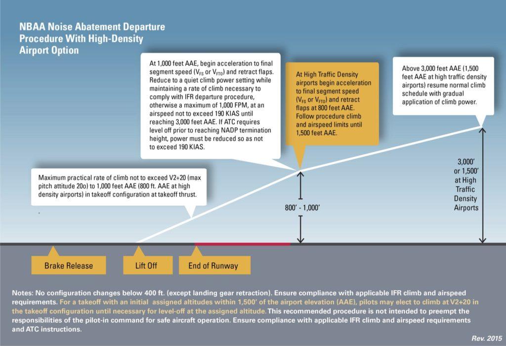 NBAA noise abatement procedures for departures